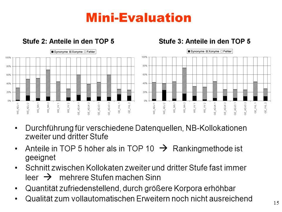 15 Mini-Evaluation Durchführung für verschiedene Datenquellen, NB-Kollokationen zweiter und dritter Stufe Anteile in TOP 5 höher als in TOP 10 Ranking