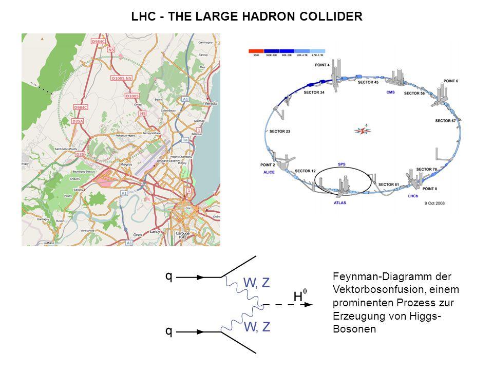 LHC - THE LARGE HADRON COLLIDER Feynman-Diagramm der Vektorbosonfusion, einem prominenten Prozess zur Erzeugung von Higgs- Bosonen