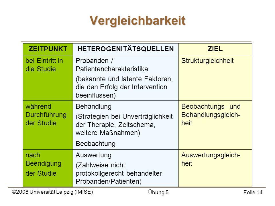 ©2008 Universität Leipzig (IMISE) Übung 5Folie 14 Vergleichbarkeit ZEITPUNKTHETEROGENITÄTSQUELLENZIEL bei Eintritt in die Studie Probanden / Patienten