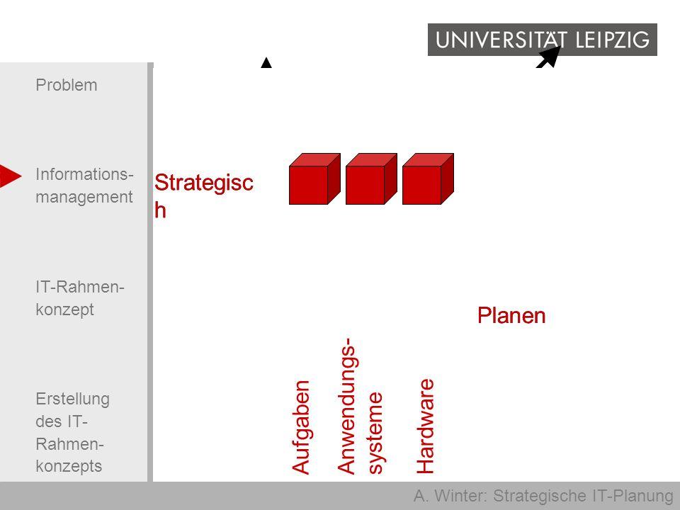 A. Winter: Strategische IT-Planung Problem Informations- management IT-Rahmen- konzept Erstellung des IT- Rahmen- konzepts Aufgaben Anwendungs- system