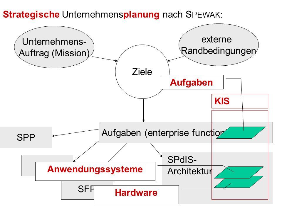 A. Winter: Strategische IT-Planung Problem Informations- management IT-Rahmen- konzept Erstellung des IT- Rahmen- konzepts Strategische Unternehmenspl
