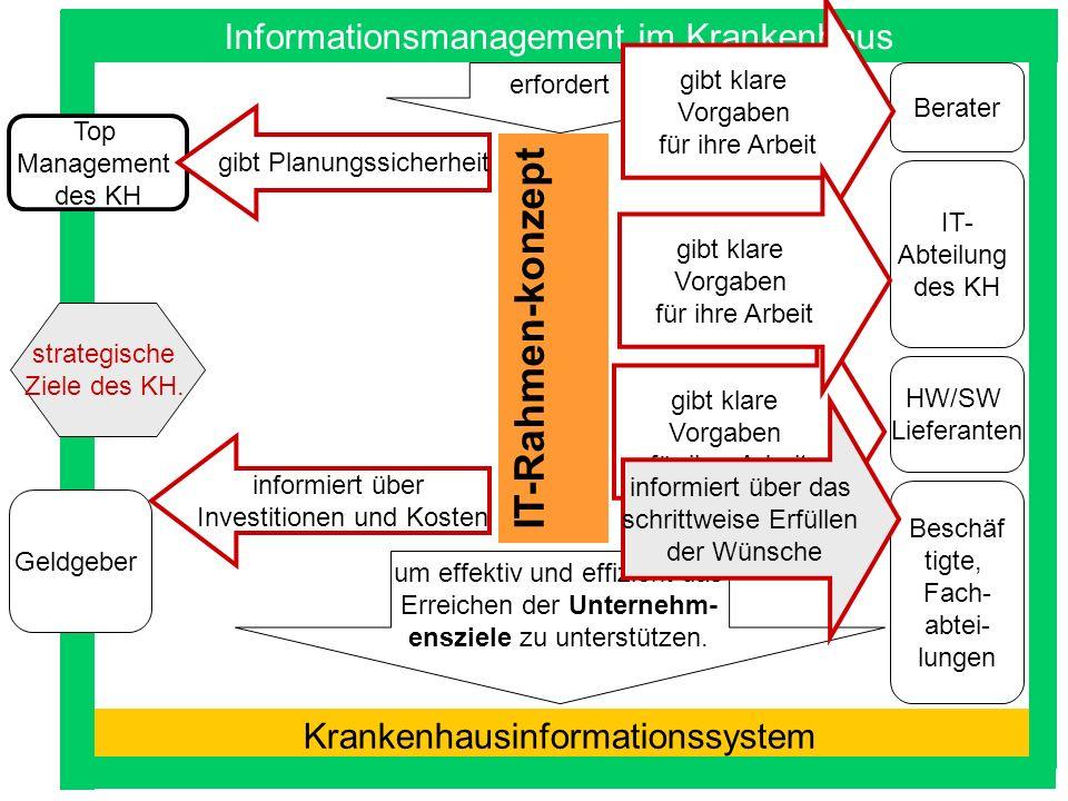 A. Winter: Strategische IT-Planung Problem Informations- management IT-Rahmen- konzept Erstellung des IT- Rahmen- konzepts Krankenhausinformationssyst