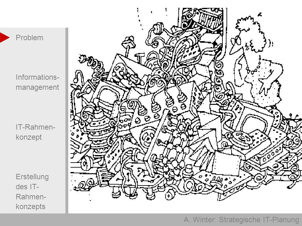 A. Winter: Strategische IT-Planung Problem Informations- management IT-Rahmen- konzept Erstellung des IT- Rahmen- konzepts