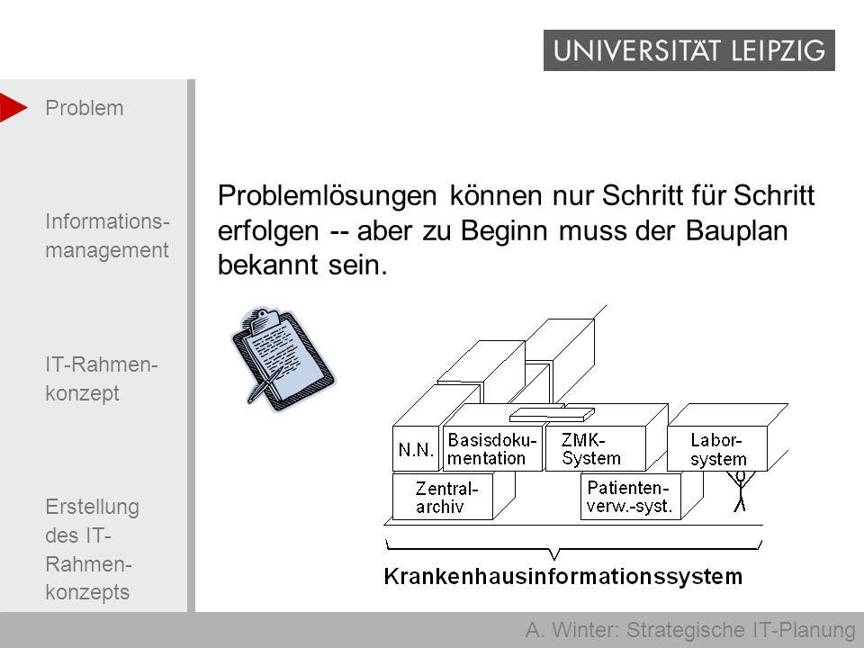 A. Winter: Strategische IT-Planung Problem Informations- management IT-Rahmen- konzept Erstellung des IT- Rahmen- konzepts Problemlösungen können nur