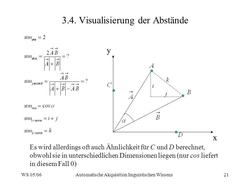 WS 05/06Automatische Akquisition linguistischen Wissens21 3.4. Visualisierung der Abstände x y Es wird allerdings oft auch Ähnlichkeit für C und D ber