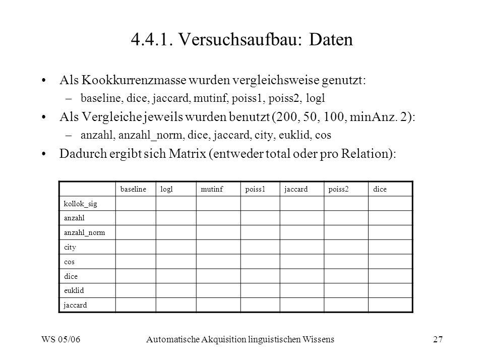 WS 05/06Automatische Akquisition linguistischen Wissens27 4.4.1. Versuchsaufbau: Daten Als Kookkurrenzmasse wurden vergleichsweise genutzt: –baseline,