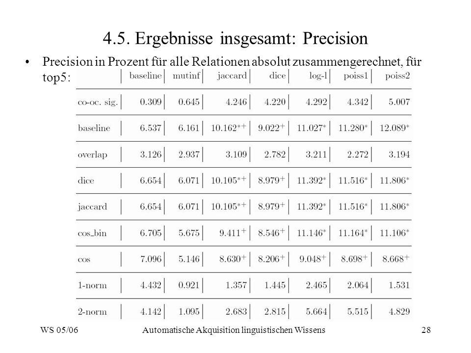 WS 05/06Automatische Akquisition linguistischen Wissens28 4.5. Ergebnisse insgesamt: Precision Precision in Prozent für alle Relationen absolut zusamm