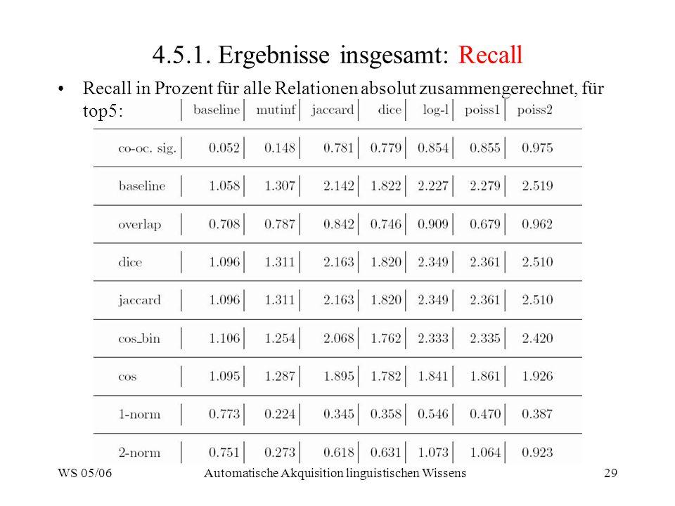 WS 05/06Automatische Akquisition linguistischen Wissens29 4.5.1. Ergebnisse insgesamt: Recall Recall in Prozent für alle Relationen absolut zusammenge
