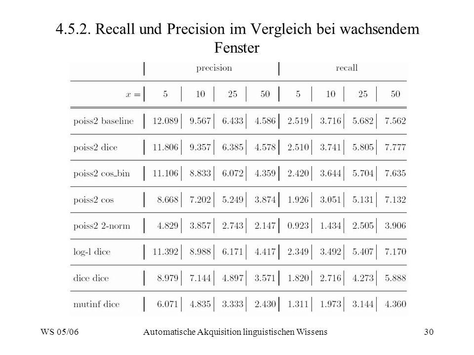 WS 05/06Automatische Akquisition linguistischen Wissens30 4.5.2. Recall und Precision im Vergleich bei wachsendem Fenster