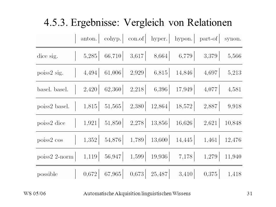 WS 05/06Automatische Akquisition linguistischen Wissens31 4.5.3. Ergebnisse: Vergleich von Relationen