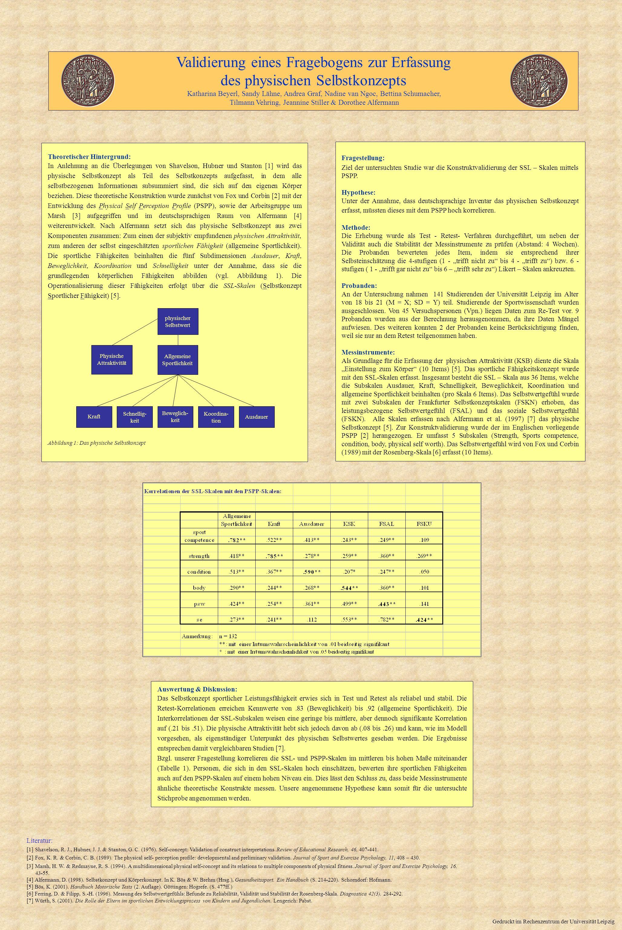 Validierung eines Fragebogens zur Erfassung des physischen Selbstkonzepts Katharina Beyerl, Sandy Lähne, Andrea Graf, Nadine van Ngoc, Bettina Schumac