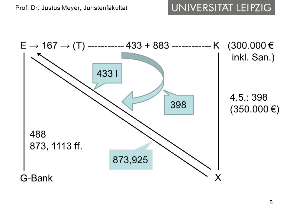 5 Prof. Dr. Justus Meyer, Juristenfakultät E 167 (T) ----------- 433 + 883 ------------ K (300.000 inkl. San.) X 4.5.: 398 (350.000 ) G-Bank 488 873,