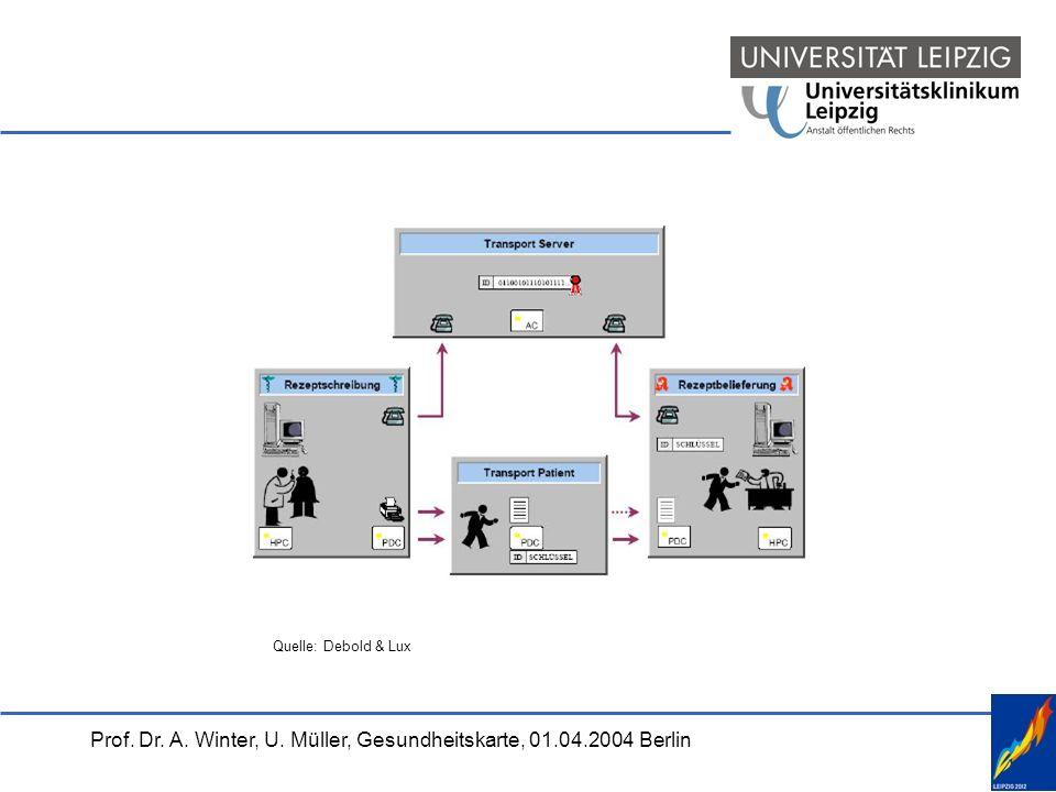 Prof.Dr. A. Winter, U. Müller, Gesundheitskarte, 01.04.2004 Berlin Stand und Aufgaben seit 22.