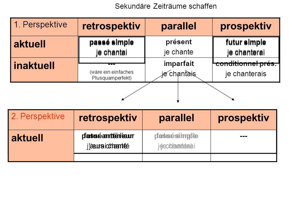 1. Perspektive retrospektivparallelprospektiv aktuell passé simple je chantai présent je chante futur simple je chanterai inaktuell --- (wäre ein einf