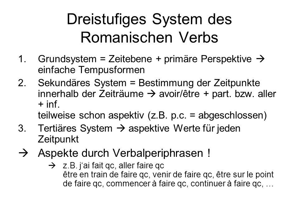Dreistufiges System des Romanischen Verbs 1.Grundsystem = Zeitebene + primäre Perspektive einfache Tempusformen 2.Sekundäres System = Bestimmung der Z