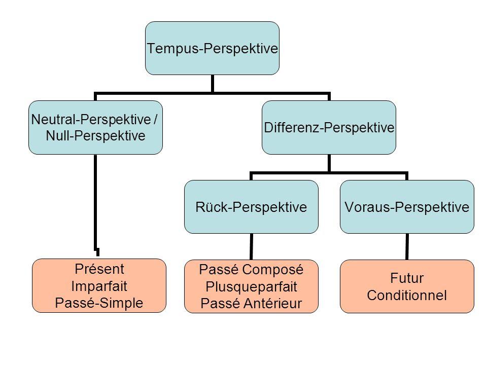 Tempus- Perspektive Neutral- Perspektive / Null-Perspektive Présent Imparfait Passé-Simple Differenz- Perspektive Rück- Perspektive Passé Composé Plus