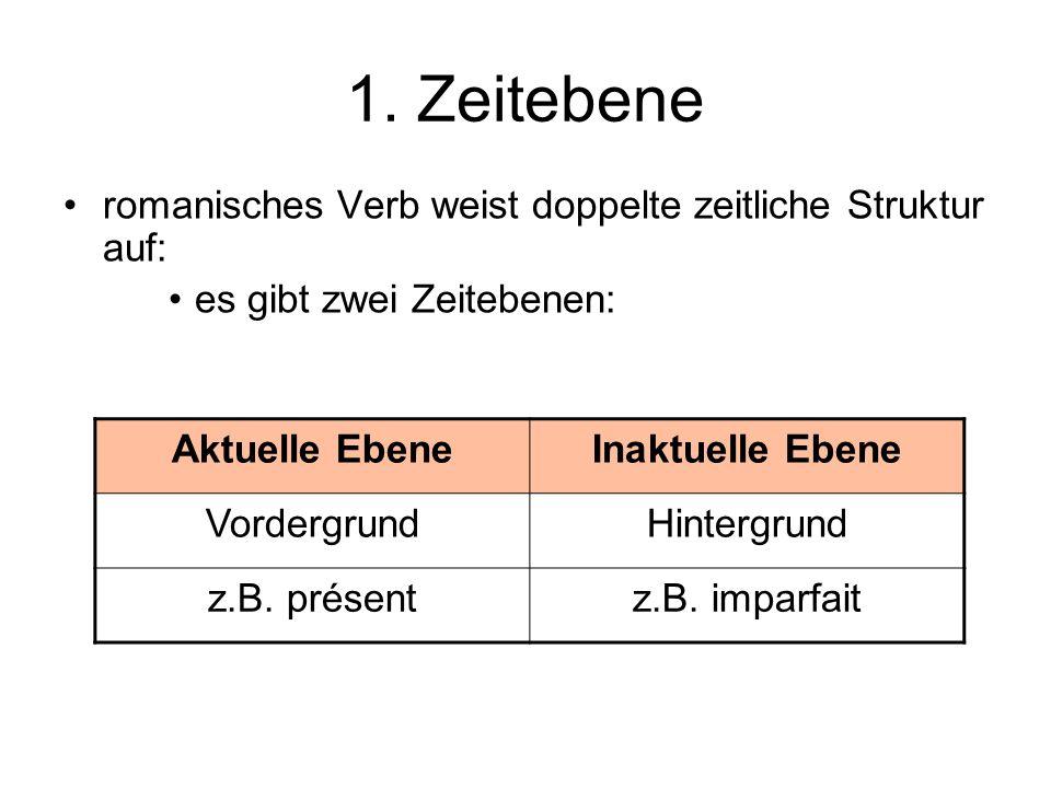 1. Zeitebene romanisches Verb weist doppelte zeitliche Struktur auf: es gibt zwei Zeitebenen: Aktuelle EbeneInaktuelle Ebene VordergrundHintergrund z.