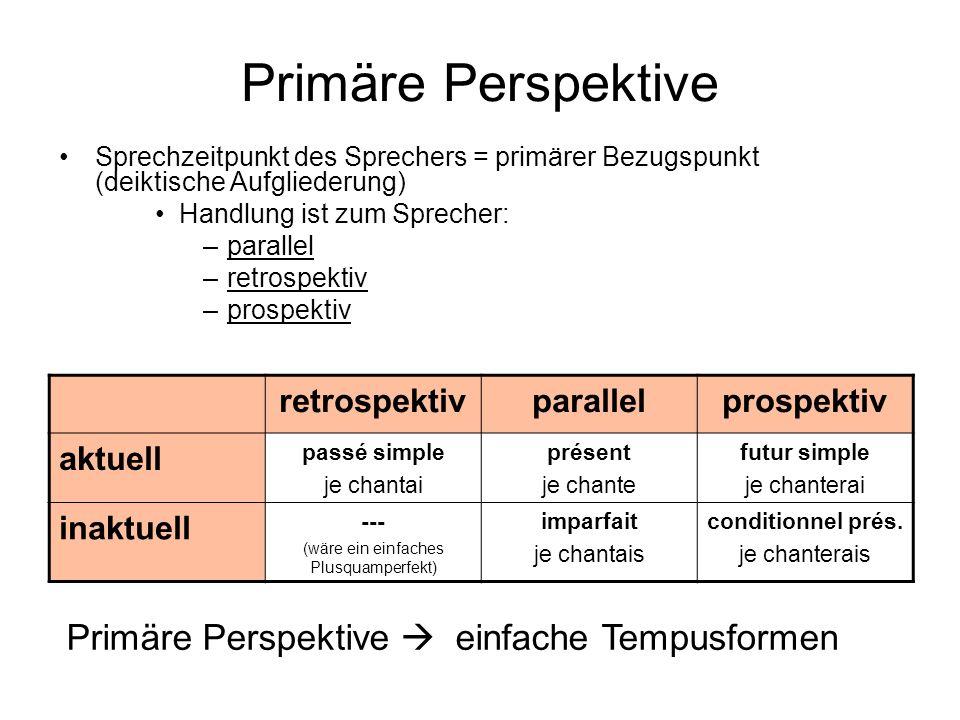 Primäre Perspektive Sprechzeitpunkt des Sprechers = primärer Bezugspunkt (deiktische Aufgliederung) Handlung ist zum Sprecher: –parallel –retrospektiv