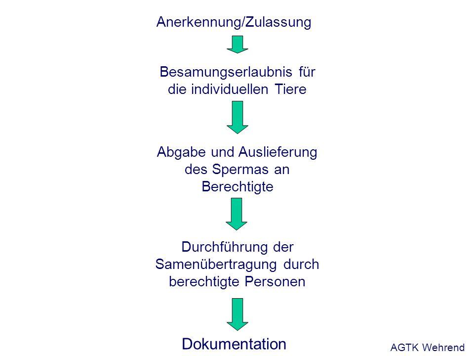 Anerkennung/Zulassung Besamungserlaubnis für die individuellen Tiere Abgabe und Auslieferung des Spermas an Berechtigte Durchführung der Samenübertragung durch berechtigte Personen Dokumentation AGTK Wehrend