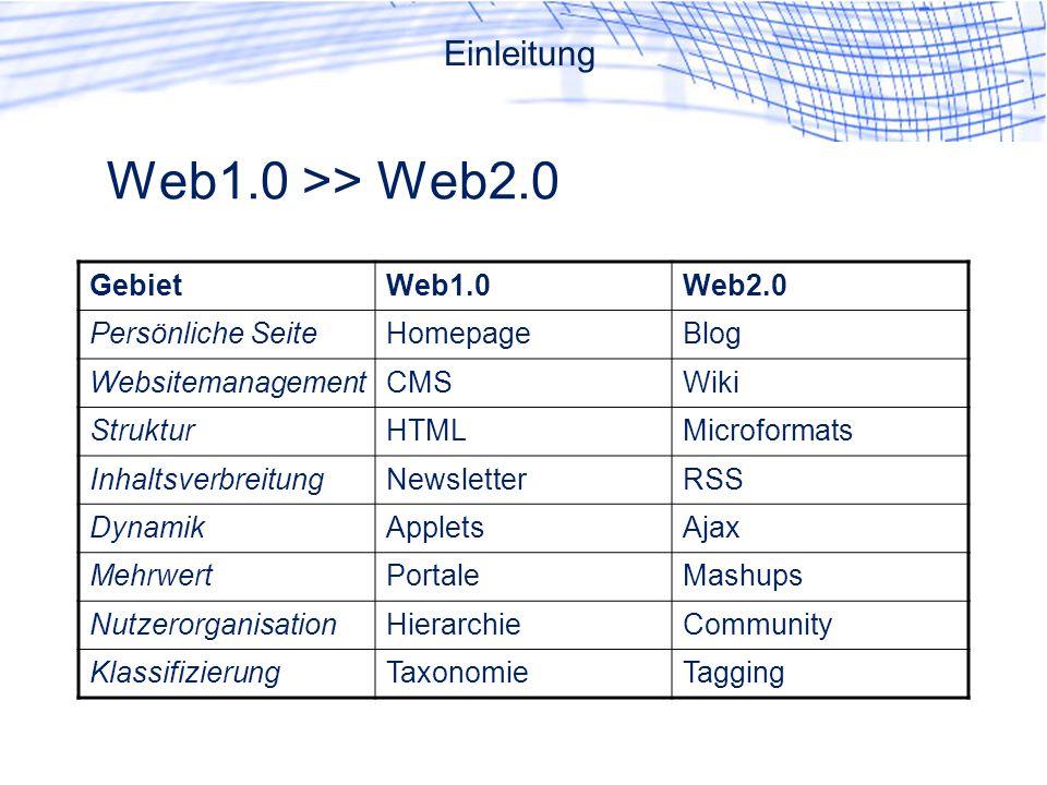 GebietWeb1.0Web2.0 Persönliche SeiteHomepageBlog WebsitemanagementCMSWiki StrukturHTMLMicroformats InhaltsverbreitungNewsletterRSS DynamikAppletsAjax MehrwertPortaleMashups NutzerorganisationHierarchieCommunity KlassifizierungTaxonomieTagging Web1.0 >> Web2.0