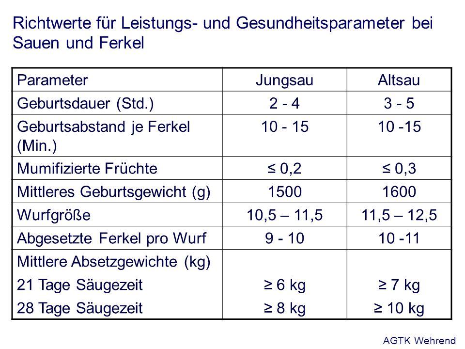 Richtwerte für Leistungs- und Gesundheitsparameter bei Sauen und Ferkel ParameterJungsauAltsau Geburtsdauer (Std.)2 - 43 - 5 Geburtsabstand je Ferkel (Min.) 10 - 15 Mumifizierte Früchte 0,2 0,3 Mittleres Geburtsgewicht (g)15001600 Wurfgröße10,5 – 11,511,5 – 12,5 Abgesetzte Ferkel pro Wurf9 - 1010 -11 Mittlere Absetzgewichte (kg) 21 Tage Säugezeit 6 kg 7 kg 28 Tage Säugezeit 8 kg 10 kg AGTK Wehrend