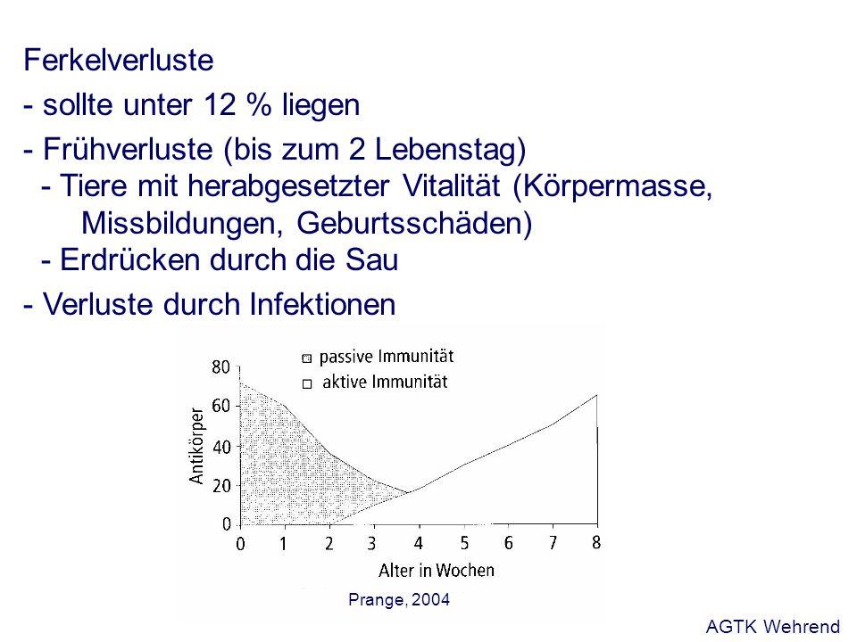 Ferkelverluste - sollte unter 12 % liegen - Frühverluste (bis zum 2 Lebenstag) - Tiere mit herabgesetzter Vitalität (Körpermasse, Missbildungen, Geburtsschäden) - Erdrücken durch die Sau - Verluste durch Infektionen Prange, 2004 AGTK Wehrend