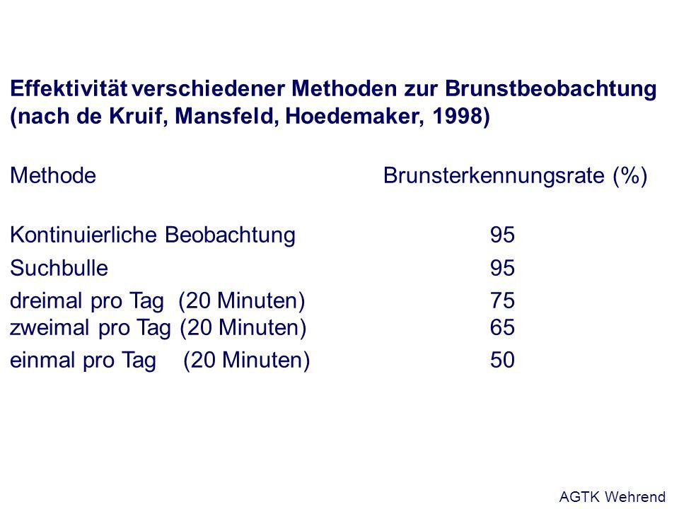 Effektivität verschiedener Methoden zur Brunstbeobachtung (nach de Kruif, Mansfeld, Hoedemaker, 1998) MethodeBrunsterkennungsrate (%) Kontinuierliche Beobachtung 95 Suchbulle95 dreimal pro Tag (20 Minuten)75 zweimal pro Tag (20 Minuten)65 einmal pro Tag (20 Minuten)50 AGTK Wehrend