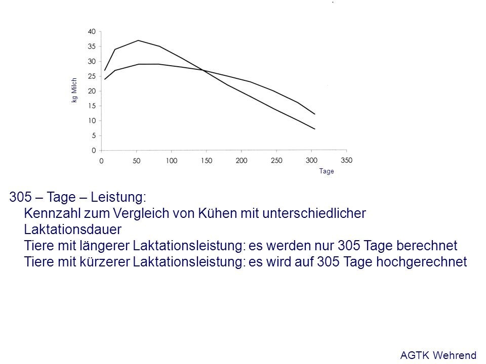 305 – Tage – Leistung: Kennzahl zum Vergleich von Kühen mit unterschiedlicher Laktationsdauer Tiere mit längerer Laktationsleistung: es werden nur 305