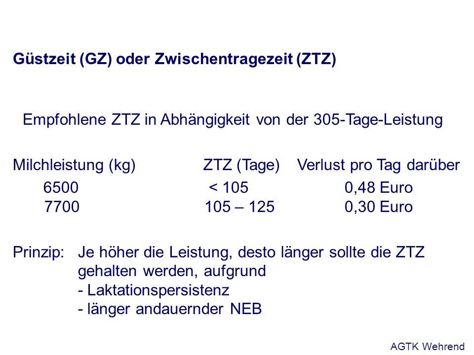 Güstzeit (GZ) oder Zwischentragezeit (ZTZ) Empfohlene ZTZ in Abhängigkeit von der 305-Tage-Leistung Milchleistung (kg)ZTZ (Tage)Verlust pro Tag darüber 6500 < 105 0,48 Euro 7700 105 – 1250,30 Euro Prinzip: Je höher die Leistung, desto länger sollte die ZTZ gehalten werden, aufgrund - Laktationspersistenz - länger andauernder NEB AGTK Wehrend
