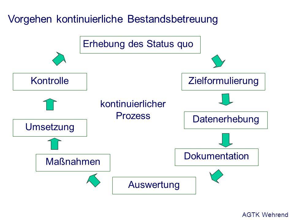 Vorgehen kontinuierliche Bestandsbetreuung Erhebung des Status quo Zielformulierung Datenerhebung Dokumentation Auswertung Maßnahmen Umsetzung Kontrolle kontinuierlicher Prozess AGTK Wehrend