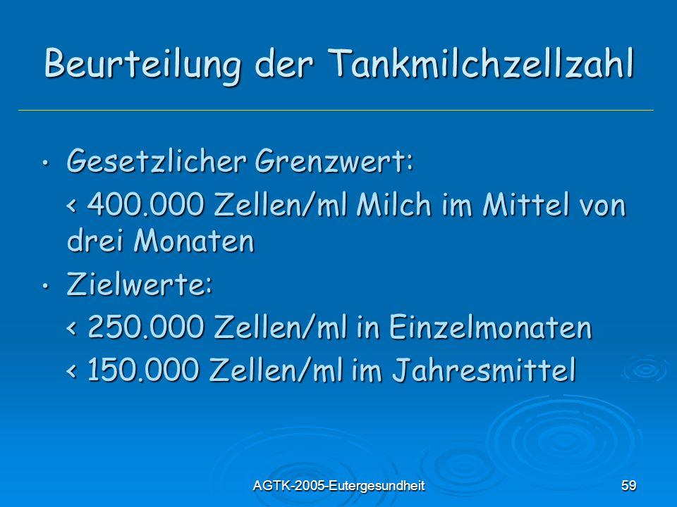 AGTK-2005-Eutergesundheit59 Beurteilung der Tankmilchzellzahl Gesetzlicher Grenzwert: Gesetzlicher Grenzwert: < 400.000 Zellen/ml Milch im Mittel von