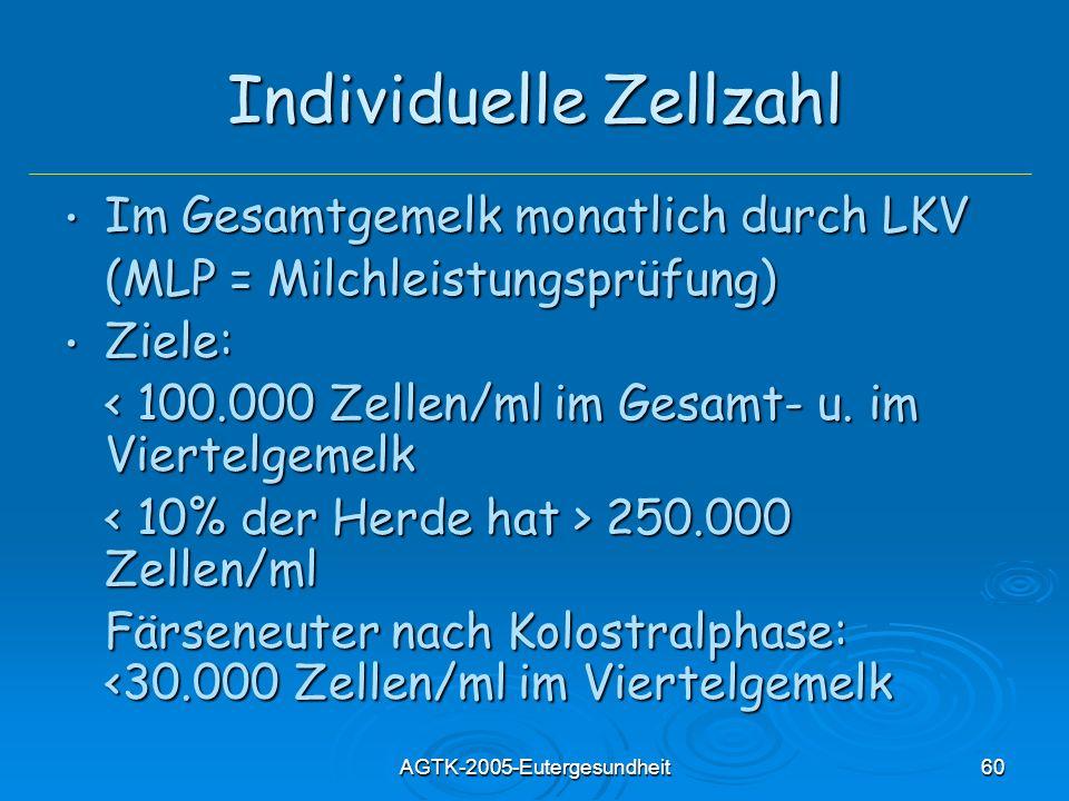 AGTK-2005-Eutergesundheit60 Individuelle Zellzahl Im Gesamtgemelk monatlich durch LKV Im Gesamtgemelk monatlich durch LKV (MLP = Milchleistungsprüfung