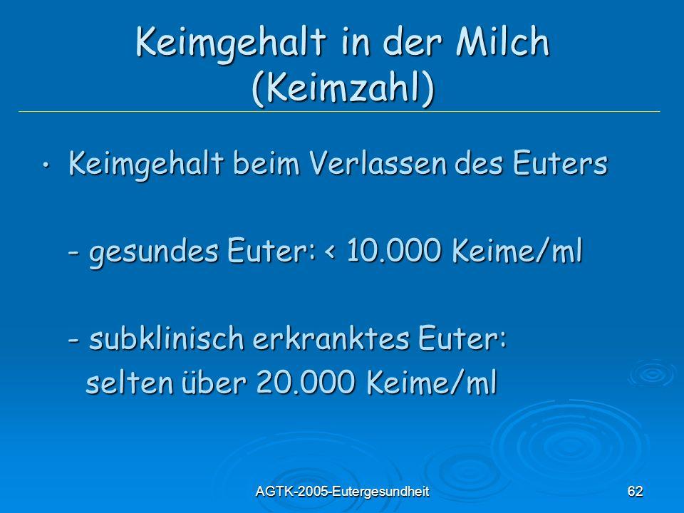 AGTK-2005-Eutergesundheit62 Keimgehalt in der Milch (Keimzahl) Keimgehalt beim Verlassen des Euters Keimgehalt beim Verlassen des Euters - gesundes Eu