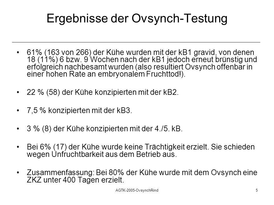 AGTK-2005-OvsynchRind6 Schlussfolgerungen aus der Ovsynch-Testung Der große Vorteil des Ovsynch-Verfahrens liegt darin, dass anöstrische wie azyklische Kühe, selbst wenn die kB1 nicht erfolgreich ist, anschließend erkennbar und regulär überwiegend zyklieren.