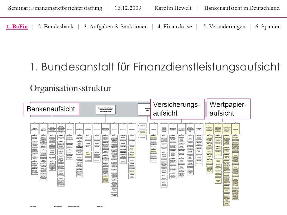 Seminar: Finanzmarktberichterstattung | 16.12.2009 | Karolin Hewelt | Bankenaufsicht in Deutschland Organisationsstruktur Bankenaufsicht Versicherungs