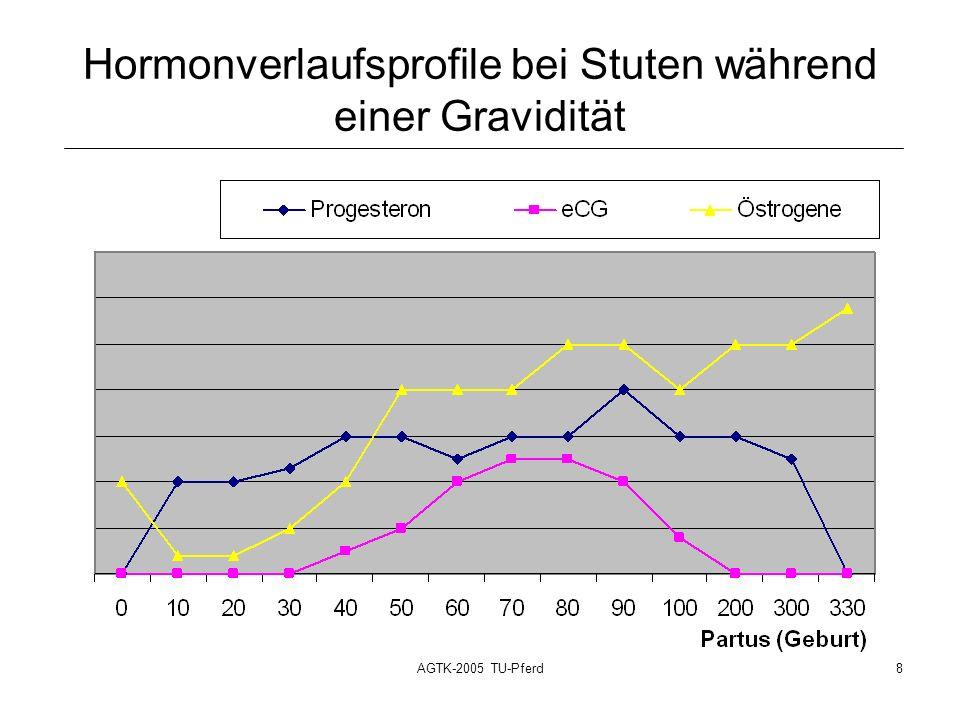 AGTK-2005 TU-Pferd8 Hormonverlaufsprofile bei Stuten während einer Gravidität