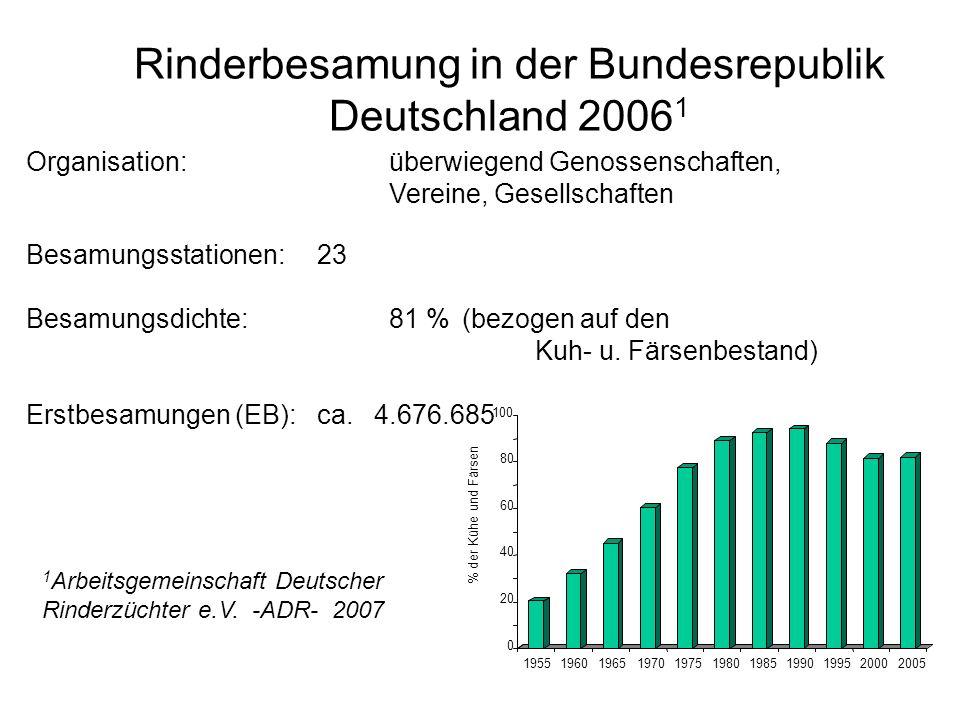 Rinderbesamung in der Bundesrepublik Deutschland 2006 1 Organisation:überwiegend Genossenschaften, Vereine, Gesellschaften Besamungsstationen:23 Besam