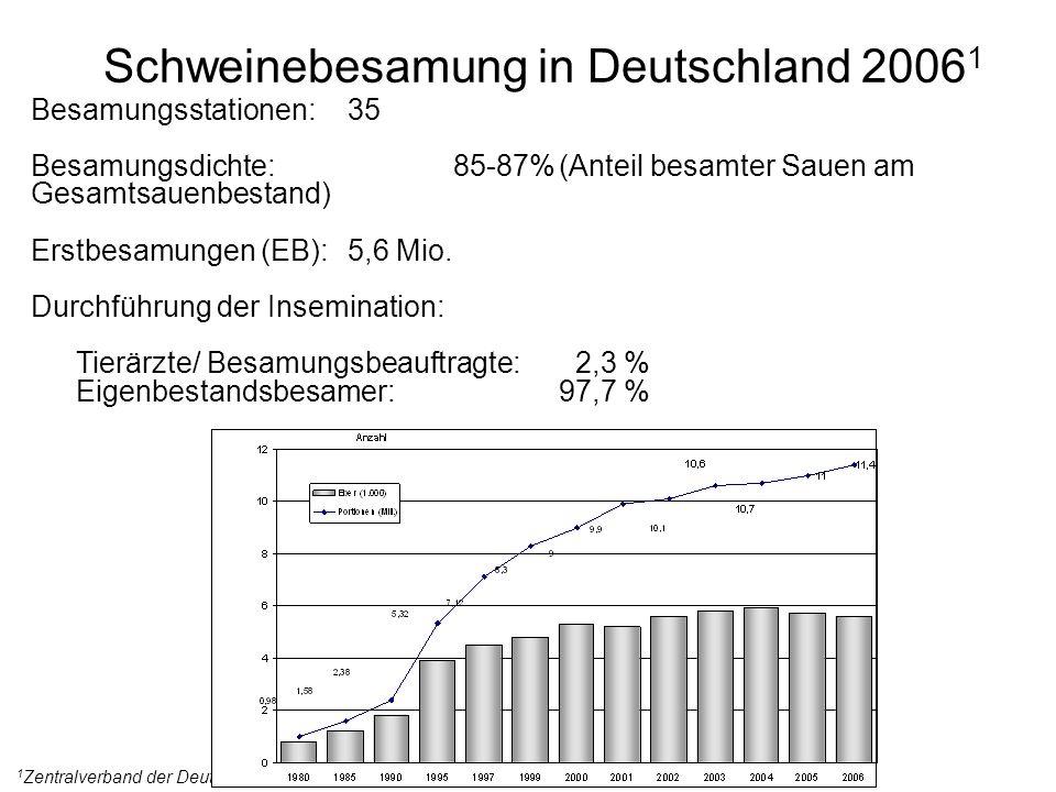 Besamungsstationen:35 Besamungsdichte:85-87%(Anteil besamter Sauen am Gesamtsauenbestand) Erstbesamungen (EB):5,6 Mio. Durchführung der Insemination: