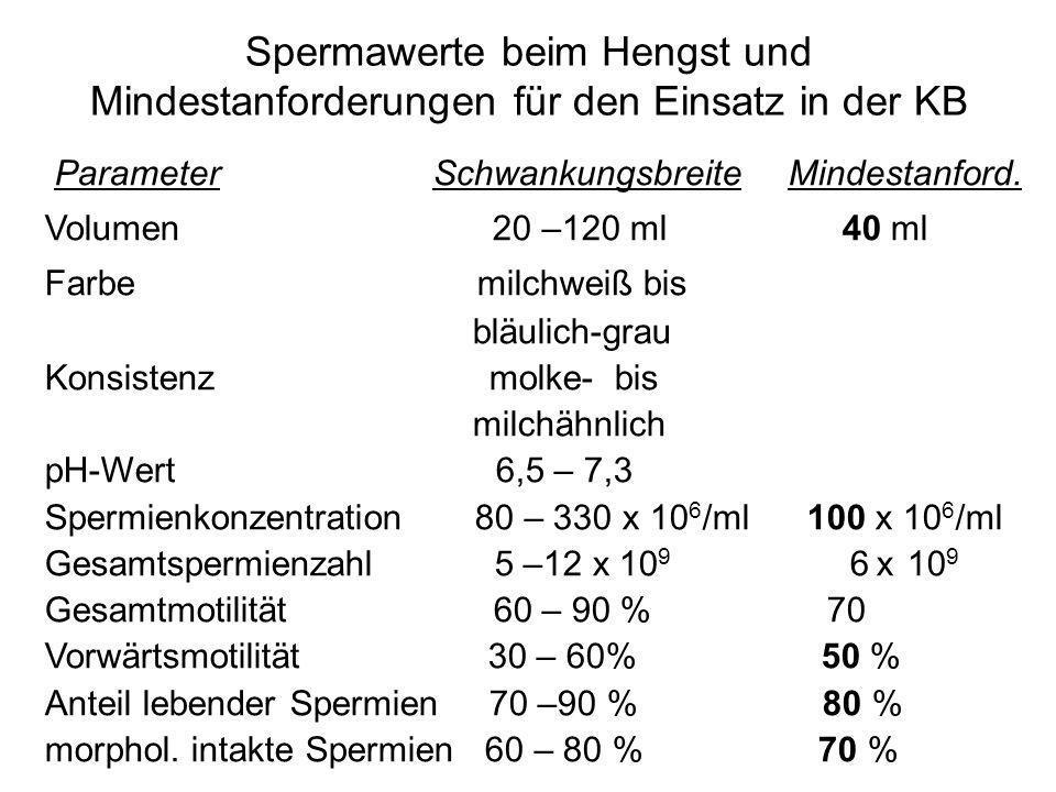 Spermawerte beim Hengst und Mindestanforderungen für den Einsatz in der KB Parameter Schwankungsbreite Mindestanford. Volumen 20 –120 ml 40 ml Farbe m