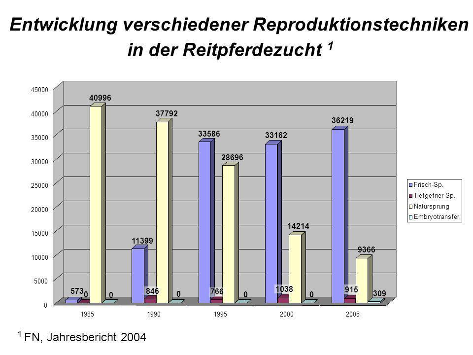 Entwicklung verschiedener Reproduktionstechniken in der Reitpferdezucht 1 1 FN, Jahresbericht 2004
