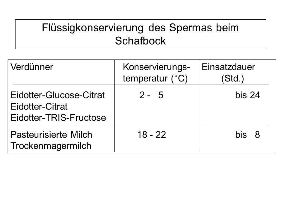 Flüssigkonservierung des Spermas beim Schafbock VerdünnerKonservierungs- Einsatzdauer temperatur (°C)(Std.) Eidotter-Glucose-Citrat 2 - 5 bis 24 Eidot