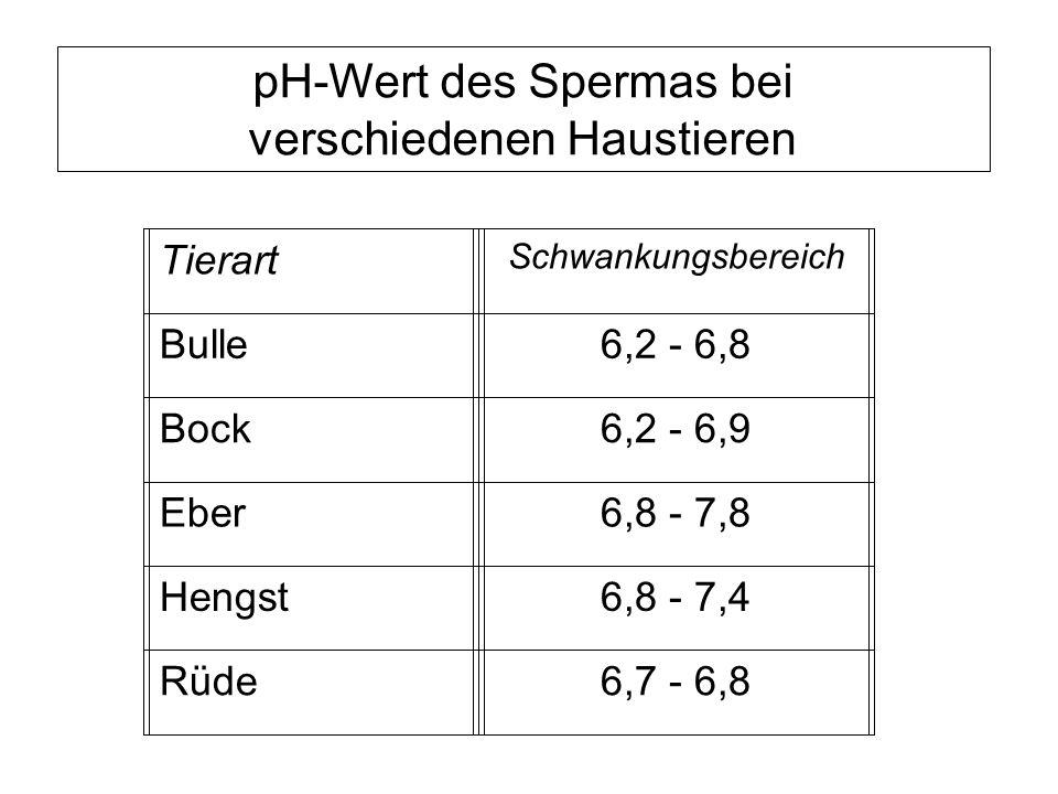 pH-Wert des Spermas bei verschiedenen Haustieren Tierart Schwankungsbereich Bulle6,2 - 6,8 Bock6,2 - 6,9 Eber6,8 - 7,8 Hengst6,8 - 7,4 Rüde6,7 - 6,8