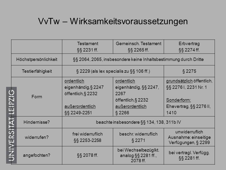 VvTw – Nichtigkeit/Unwirksamkeit 1.Abweichen von Wille und Erklärung, §§ 116, 117, 118 2.Formmangel, § 125 3.Gesetzes-/Sittenverstoß, §§ 134, 138 beachte § 2171 § 134 z.