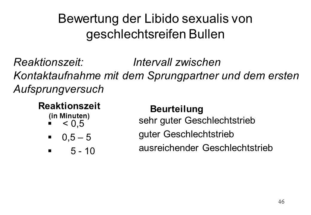 46 Bewertung der Libido sexualis von geschlechtsreifen Bullen Reaktionszeit:Intervall zwischen Kontaktaufnahme mit dem Sprungpartner und dem ersten Au