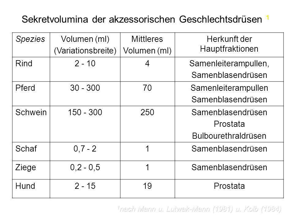1 Sekretvolumina der akzessorischen Geschlechtsdrüsen 1 SpeziesVolumen (ml) (Variationsbreite) Mittleres Volumen (ml) Herkunft der Hauptfraktionen Rin