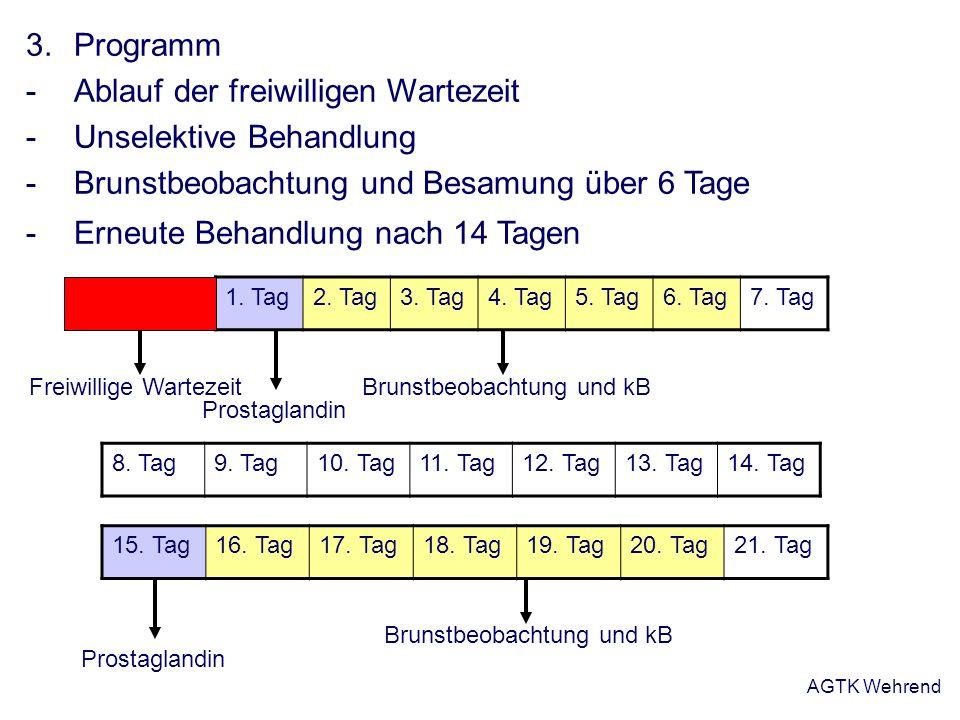 AGTK Wehrend 3.Programm -Ablauf der freiwilligen Wartezeit -Unselektive Behandlung -Brunstbeobachtung und Besamung über 6 Tage -Erneute Behandlung nac