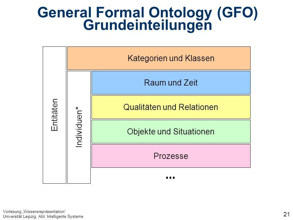 Vorlesung Wissensrepräsentation Universität Leipzig, Abt. Intelligente Systeme 21 General Formal Ontology (GFO) Grundeinteilungen Kategorien und Klass