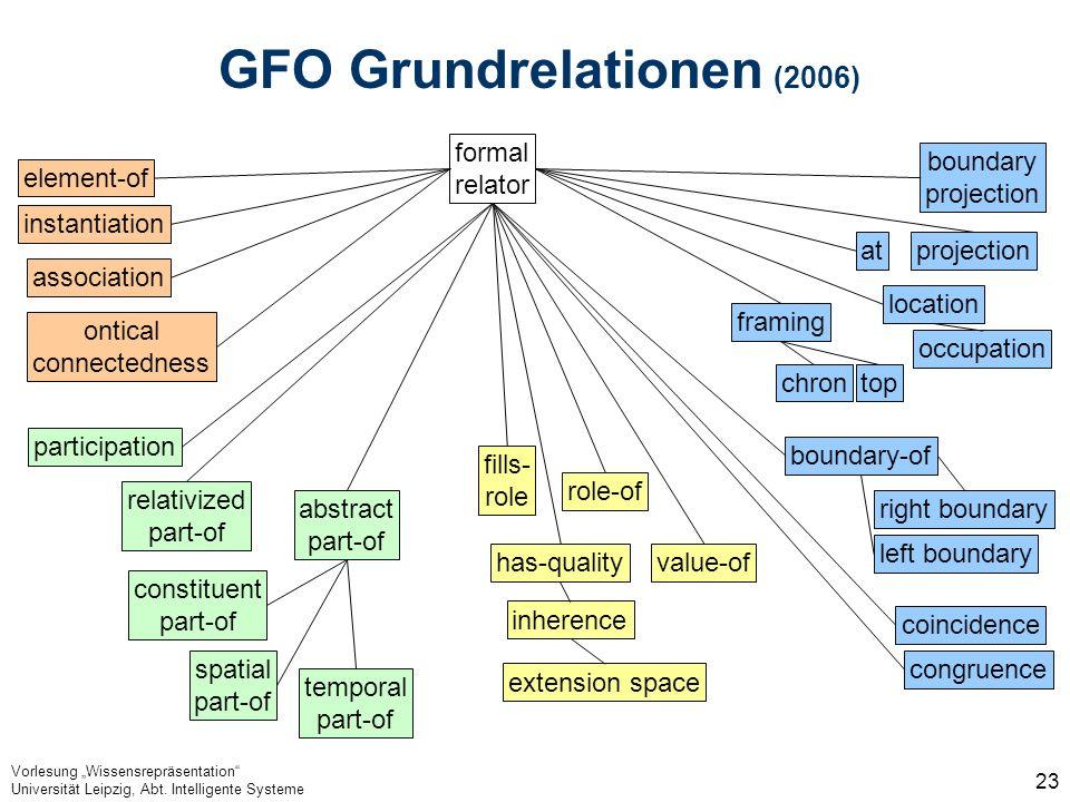 Vorlesung Wissensrepräsentation Universität Leipzig, Abt. Intelligente Systeme 23 GFO Grundrelationen (2006) has-quality projection extension space in