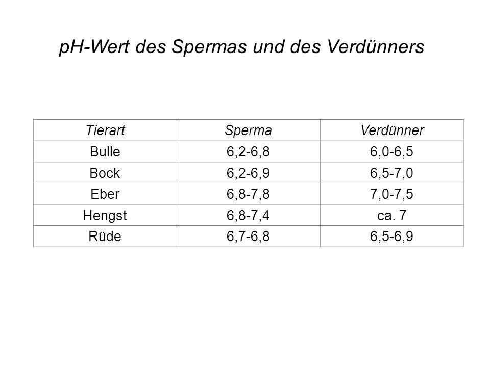 TierartSpermaVerdünner Bulle6,2-6,86,0-6,5 Bock6,2-6,96,5-7,0 Eber6,8-7,87,0-7,5 Hengst6,8-7,4ca.