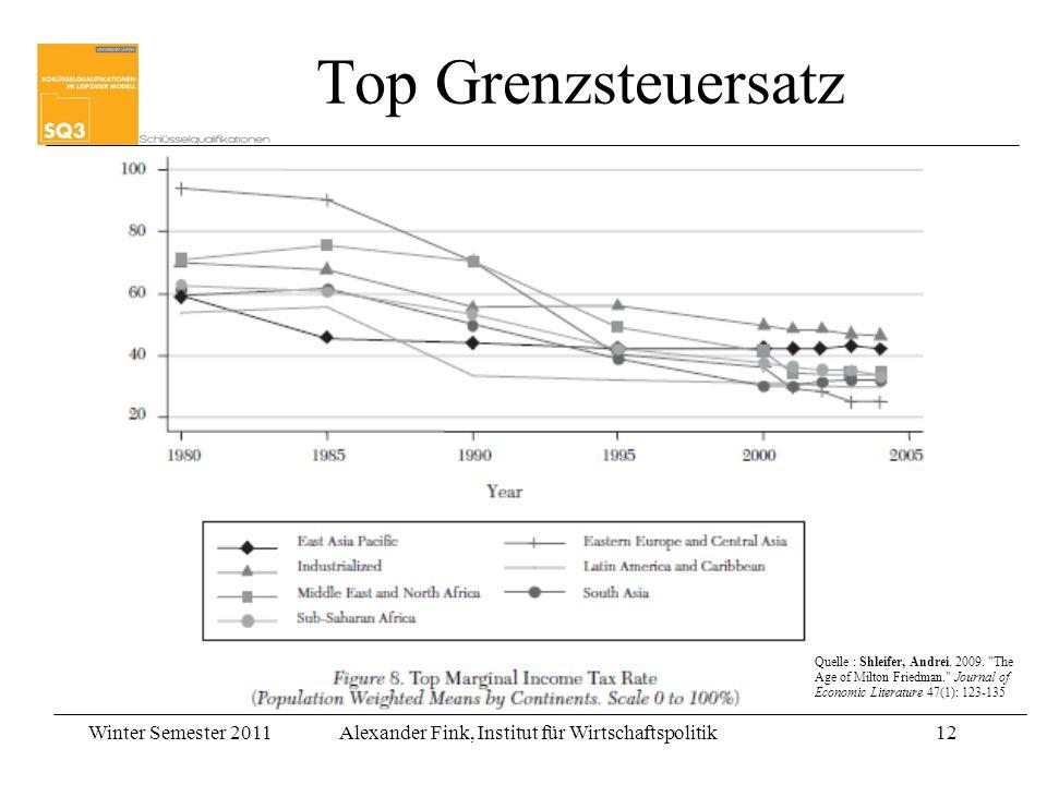 Winter Semester 2011Alexander Fink, Institut für Wirtschaftspolitik12 Top Grenzsteuersatz Quelle : Shleifer, Andrei. 2009.